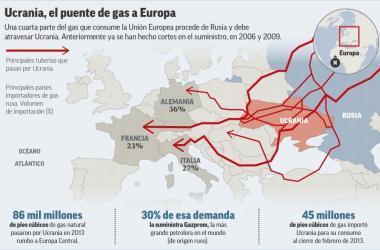 grafico_gas_ucrania_940