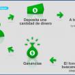 Fondos mutuos Perú 2015