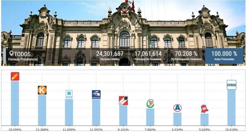 ONPE al 100%: Pedro Castillo 19.09% y Keiko Fujimori 13.36%