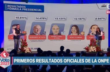 ONPE: Castillo 15.811%, De Soto 14.478%, López Aliaga 13.131% y Fujimori 12.187%